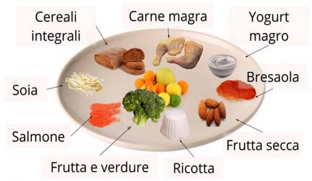 colesterolo cibi proibiti