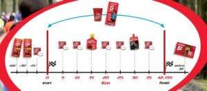 Strategia Enervit Maratona